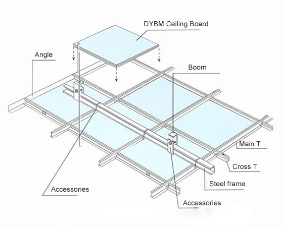 Then Place The DYBM Ceiling Boardon The Ceiling T Grid.